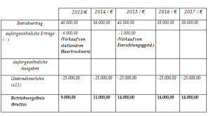 Bilanztabelle Ertragswertverfahren