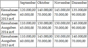 Cashflow-Bilanztabelle